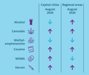 Rehab Melbourne Drug Use Statistics